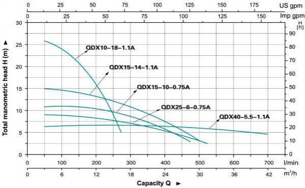 Кривая гидравлической характеристики